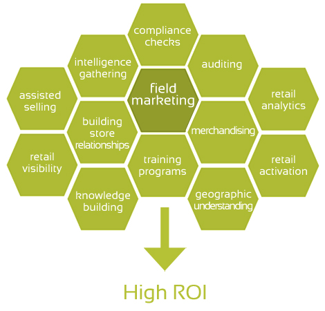 Read more about the article The Importance Of B2B Field Marketing