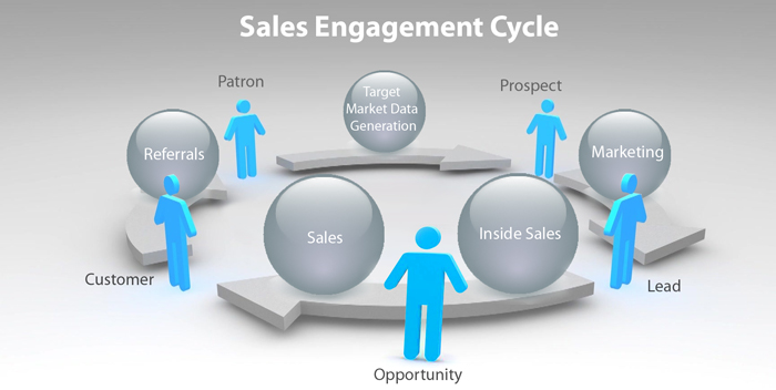 Read more about the article Sales Engagement Platforms – What They Are & How They're Critical To Sales
